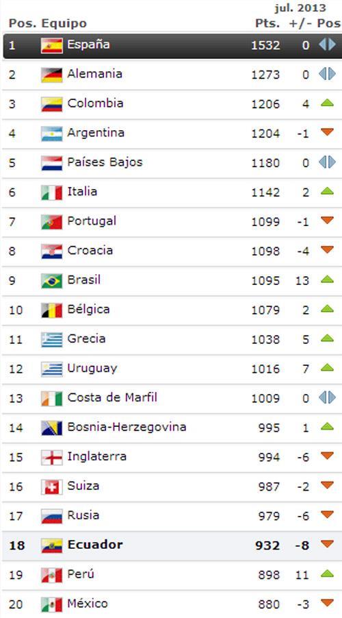 ranking_fifa_julio