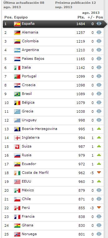 ranking_fifa_agosto
