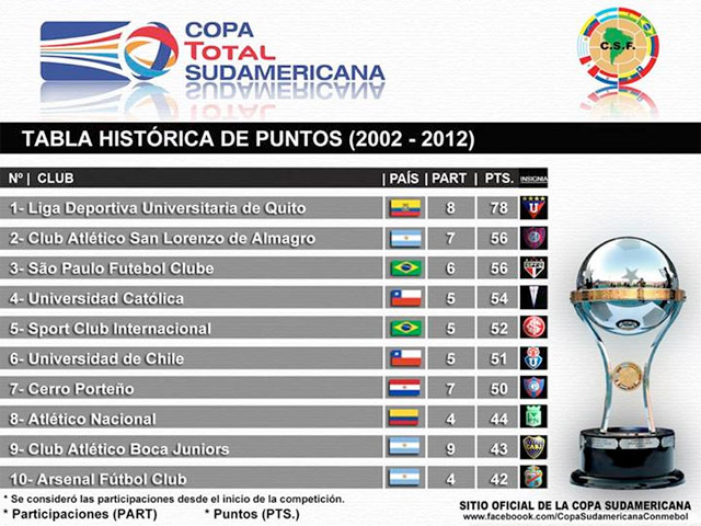 tabla_historica_sudamericana