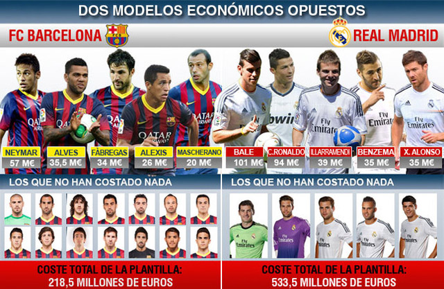 real_madrid_presupuesto_fcbarcelona