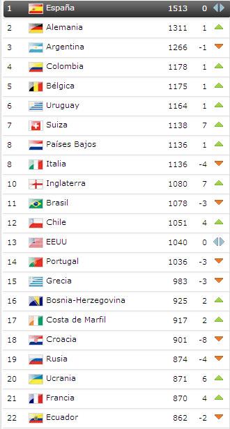 ranking_fifa_noviembre