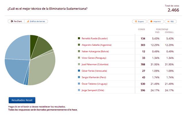 votacion_dt_sudamericana