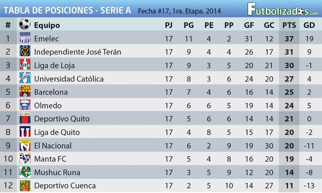 tabla_posiciones_2014_17