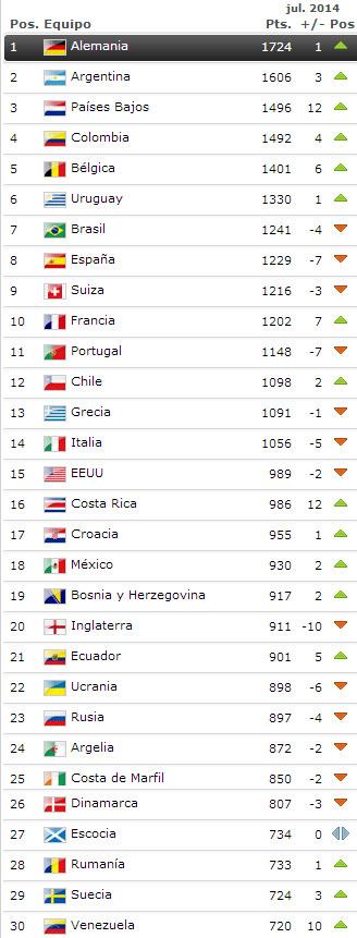 ranking_fifa_julio_2014