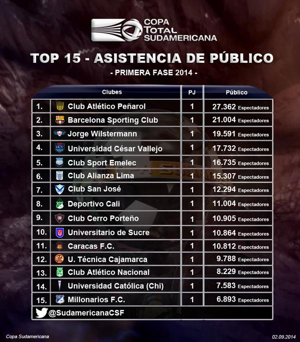 copa_sudamericana_taquilla
