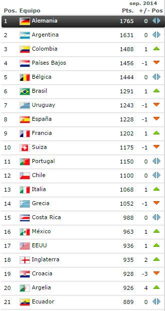 ranking_fifa_septiembre