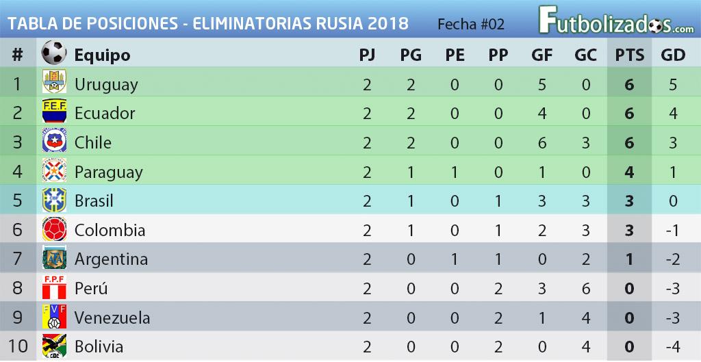 tabla_posiciones_eliminatorias_02