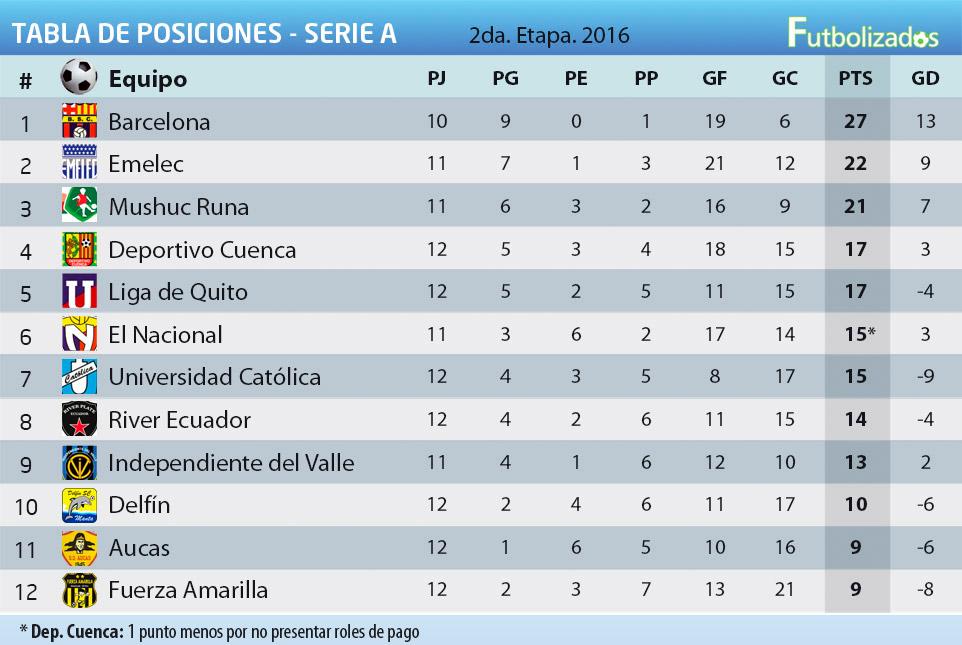 Actualmente, el campeonato Ecuatoriano tiene como líder a Barcelona ...